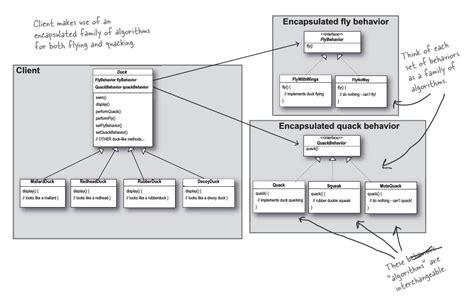 java duck exle strategy pattern design pattern stack overflow