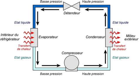 cours de physique chimie terminale s capacit 233 thermique variation de temp 233 rature et d