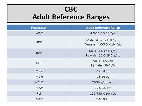 complete blood count normal range chart cablestream co
