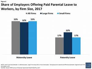 Paid Family Leave and Sick Days in the U.S.: Findings from ...