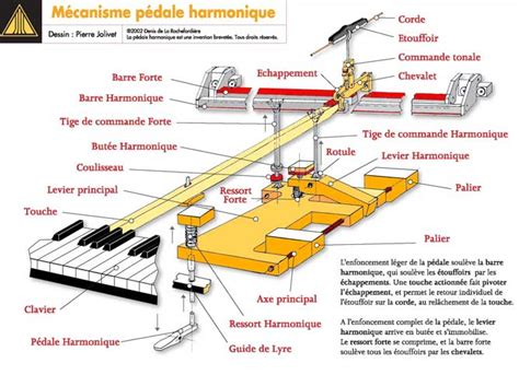 the harmonic piano pedal mechanism