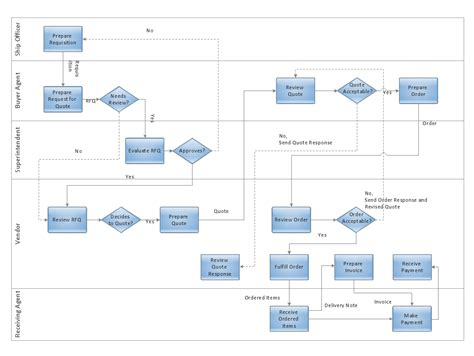 Trading Process Diagram  Deployment Flowchart  Cross. Wedding List To Do Template. Things To Write On Your Resumes Template. Resume For Server Position Template. Website Templates. Reloading Log Spreadsheet. Microsoft Word 2010 Downloads Template. Product Development Manager Resumes Template. Sales Presentations Powerpoint Examples Template