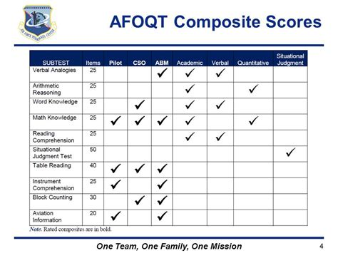 Air Force Score by Air Force Officer Qualifying Test Afoqt Form T Ppt