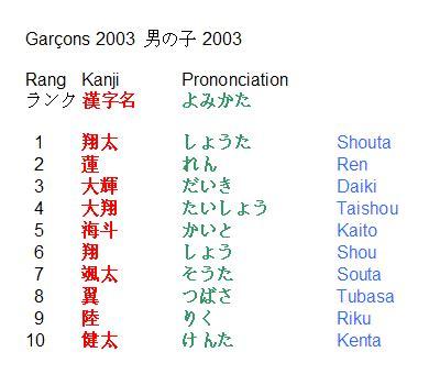 les pr 233 noms japonais les plus populaires en 2003 pour les gar 231 ons