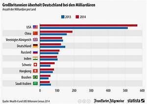 Wie Viele Pflastersteine Pro M2 : infografik nur die usa china und gro britannien haben mehr milliard re als deutschland statista ~ Markanthonyermac.com Haus und Dekorationen