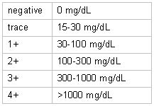 microalbumin creatinine ratio normal range rachael edwards