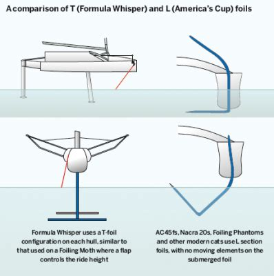 What Does Hydrofoil Boat Mean by What Will Foiling Do For You Yachting World
