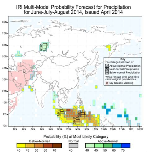 predictions for the 2000 asian summer monsoon