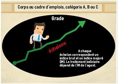 grille salaire cadre b fonctionnaire 2016