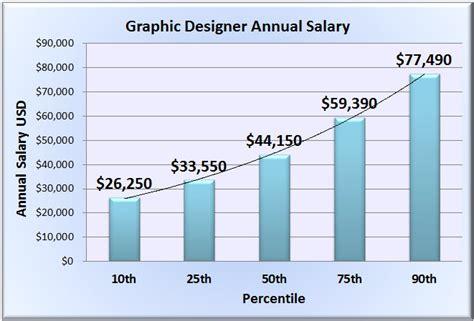 graphic designer salary wages in 50 u s states