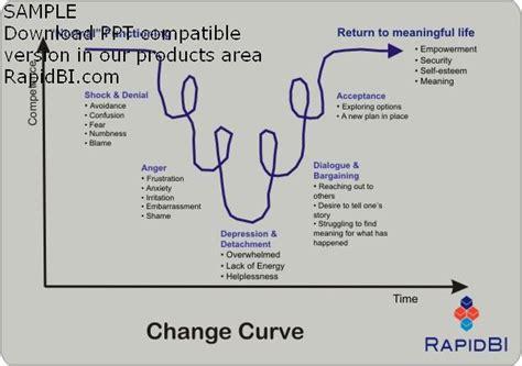 Kotter Nhs by Leadership And Management Models Download Powerpoint Slides