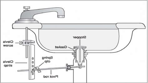 kitchen sink drain parts diagram kenangorgun