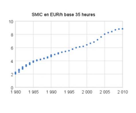 montant du smic en 2015