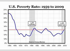 US Poverty Rate 1959 to 2009 Benzinga