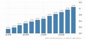 United States Average Hourly Wages   1964-2018   Data ...