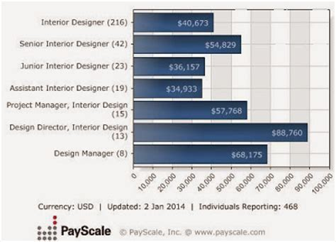interior designer salary beautiful home interiors