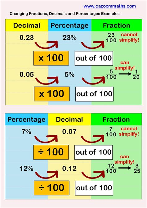 Fraction Decimal Percentage Table  Teaching Fractions Fraction Games And Activitiesfractions