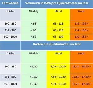 Dachaufstockung Kosten Pro Qm : heizkosten pro quadratmeter im vergleich ~ Markanthonyermac.com Haus und Dekorationen