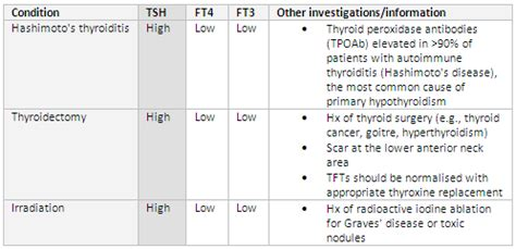 is this hypothyroidism normal tsh low ish t4 should i get further testing