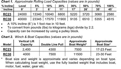 Boat Trailer Winch Recommendations by Electric Winch Recommendations The Hull Truth Boating