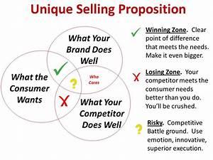 Explain Unique Selling Propositions - Assignment Point