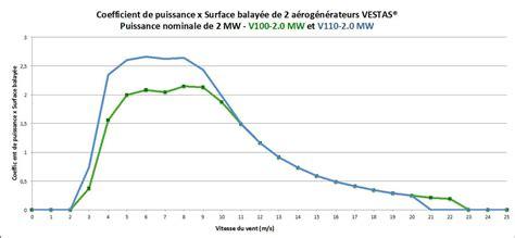 production d 233 lectricit 233 233 olienne de la caract 233 risation du gisement 233 olien aux technologies d