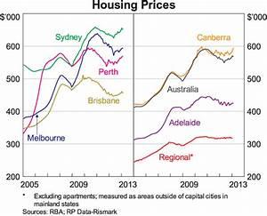 Recent Developments in the Australian Housing Market ...