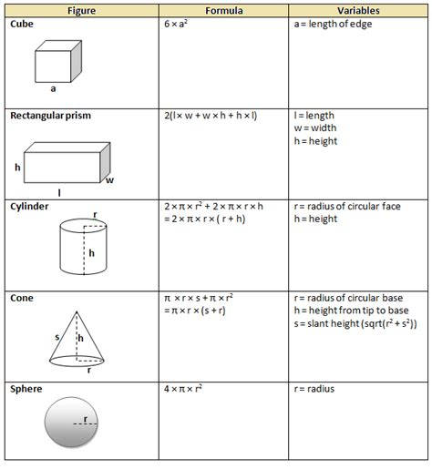 What Are The Surface Area Formulas?  Free Homework Help