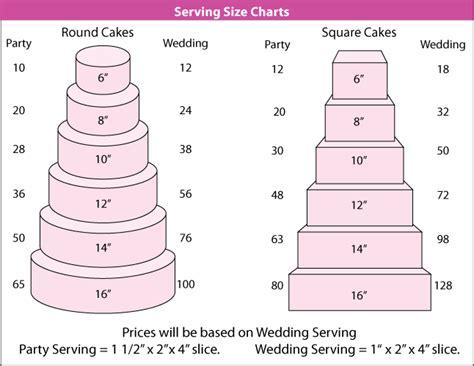 cake pricing chart cake serving sizes cake ideas rock