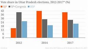 Uttar Pradesh election 2017: BJP's stunning victory shows ...