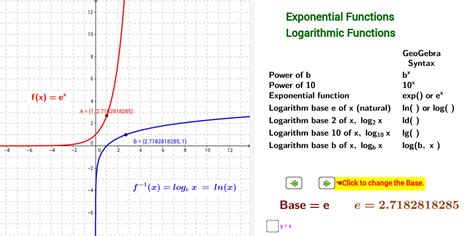 Graphing Logarithmic Functions Worksheet Homeschooldressagecom