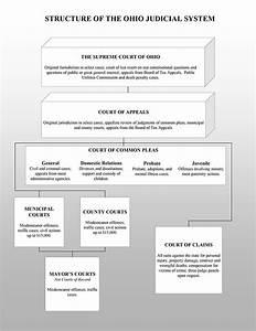 Ohio Judicial System Chart - Cuyahoga County Domestic ...