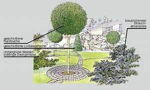 Baum Für Schattigen Vorgarten : ideen zur gartengestaltung und umgestaltung gartenplanung gartengestaltung green24 hilfe ~ Markanthonyermac.com Haus und Dekorationen