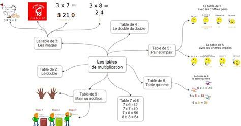 astuces pour apprendre les tables de multiplication doxacours