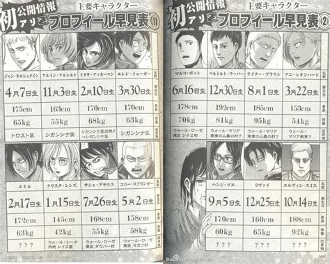 Shingeki No Kyojin's Characters' Birthdays!  Anime. Yang Signs. Exhaustion Infographic Signs. Dyscalculia Signs. Police Signs Of Stroke. Mental Illness Sign Signs. Astrology Signs. Airplane Signs Of Stroke. Prevention Infographic Signs Of Stroke