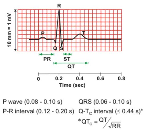 normal pr interval