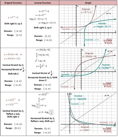 Inverses Of Exponential And Log Functions And Graphs  Learn  Pinterest  Math, Christmas And