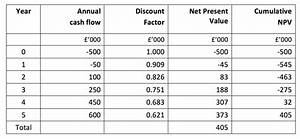 "Net Present Value (""NPV"") Explained | tutor2u Business"