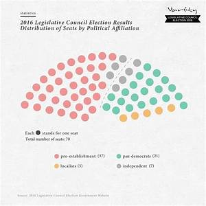 LegCo Election 2016 Results - Varsity