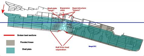 Titanic Boat Structure by V Break Theory Page 5 Encyclopedia Titanica Message Board