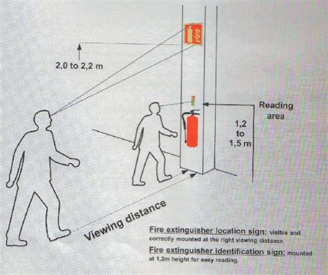 code height for extinguisher security sistems