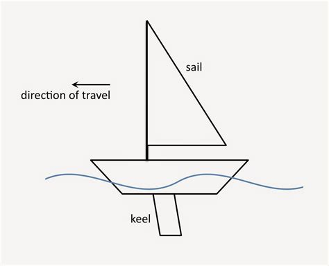 Boat Stern Opposite by Physics Buzz The Physics Of Sailing How Does A Sailboat