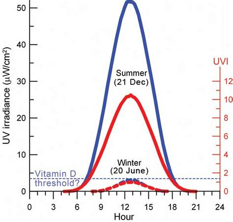 balancing risks and benefits of uv radiation niwa
