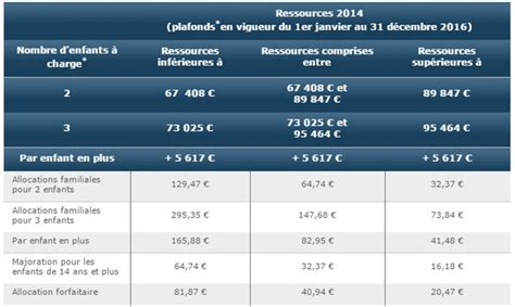 plafond ressources caf 2015 28 images caf allocation de base 2015 conditions et montants