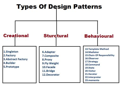 java design patterns design patterns in java with realtime exles