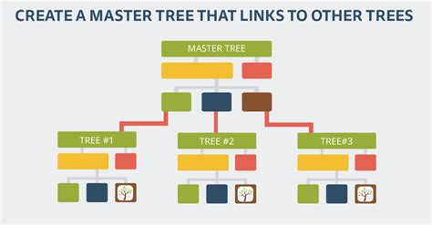 How To Create A Master Decision Tree