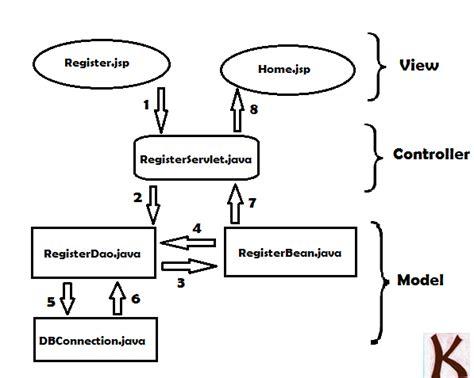 java registration form using servlet and database krazytech