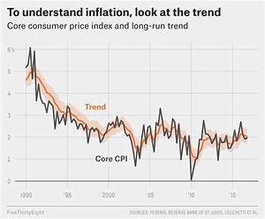 The Fed's Favorite Inflation Predictors Aren't Very ...