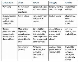 Metropolis, city, town, village, hamlet - what's the ...