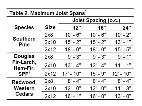 floor joist calculator nz 28 images deck joist